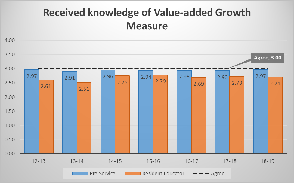 received-knowledge-of-value-added-growth-measure.png