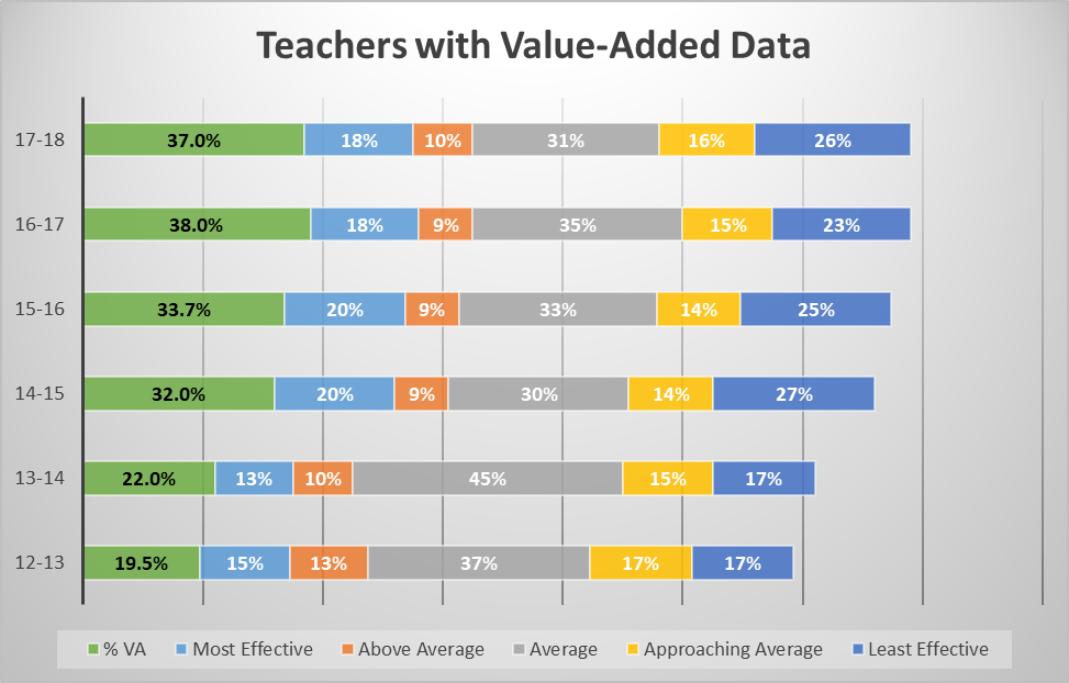 teachers-with-value-added-data.png