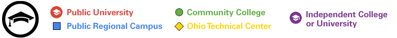 Ohio Colleges and Universities map key
