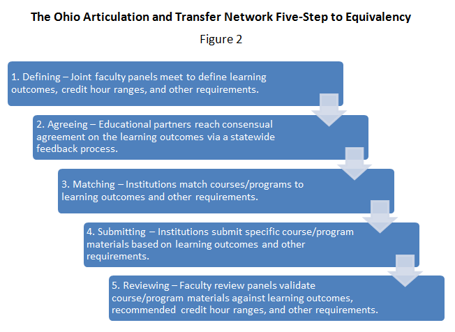 Fig 2: The Ohio Articulation and Transfer Network Five-Step to Equivalency
